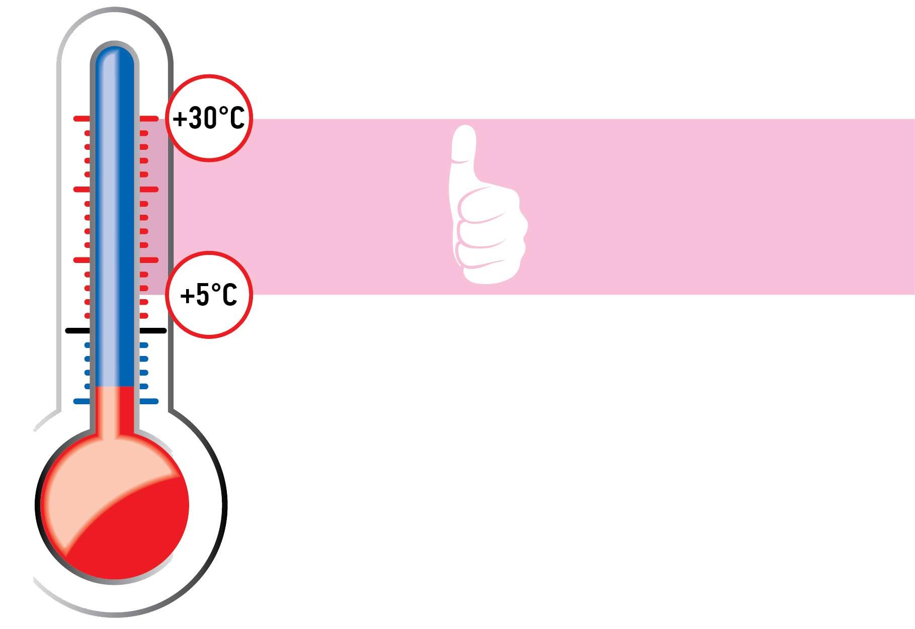 Соблюдение температурного режима при ремонте