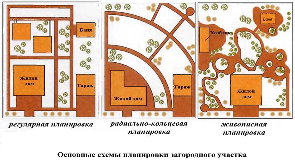 Виды планировок дачного участка