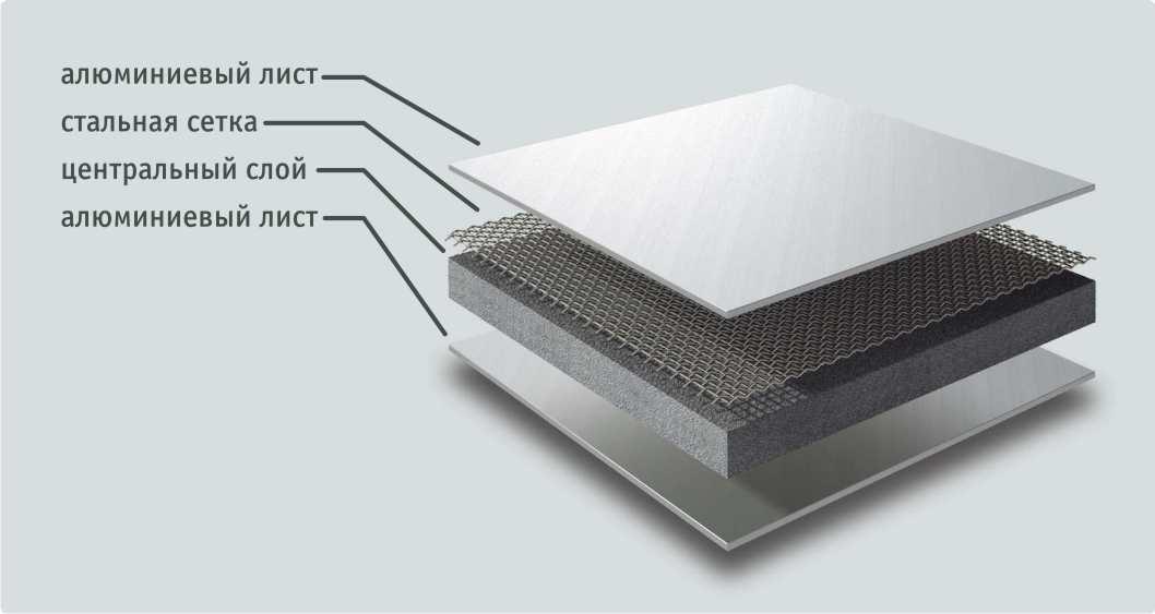Устройство композитной панели