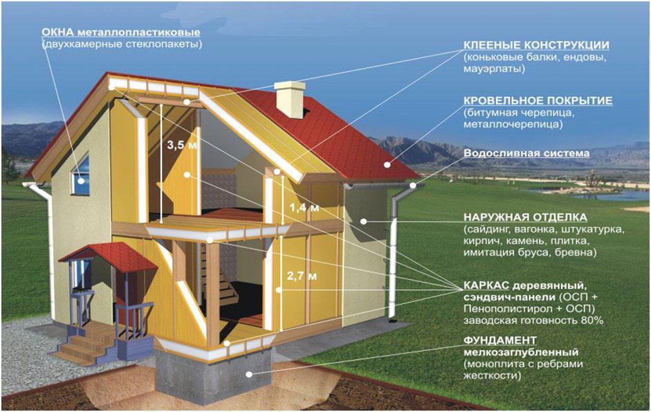 Технология возведения дома из СИП панелей
