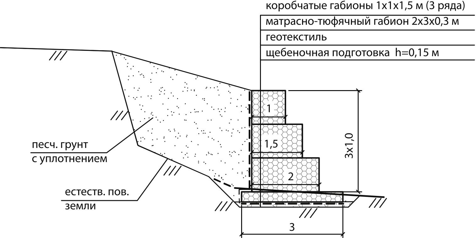 Подпорная стена из габионных конструкций