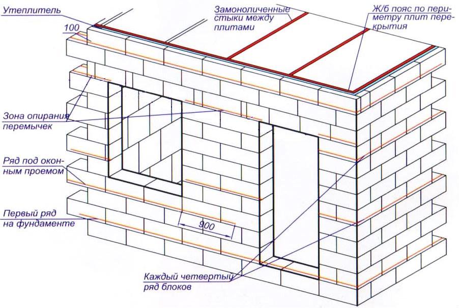 Схема дома из пеноблоков