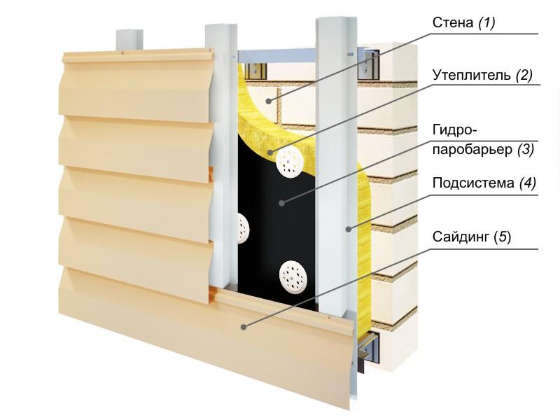 Схема установки сайдинга