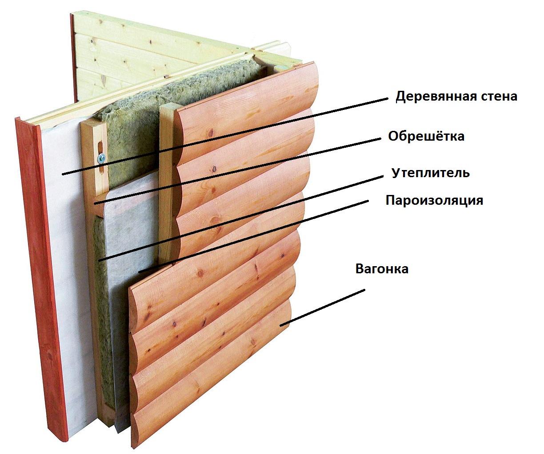 Схема обшивки дома вагонкой снаружи