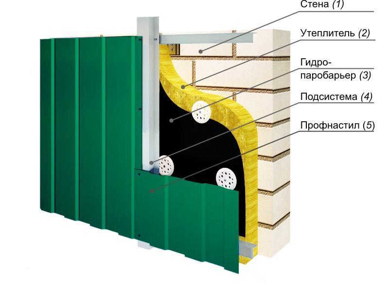 Схема отделки фасада дома профнастилом