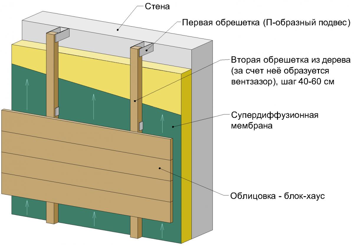 Схема отделки фасада дома сайдингом