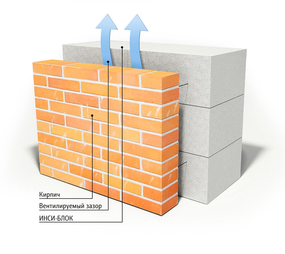 Схема отделки фасада кирпичом