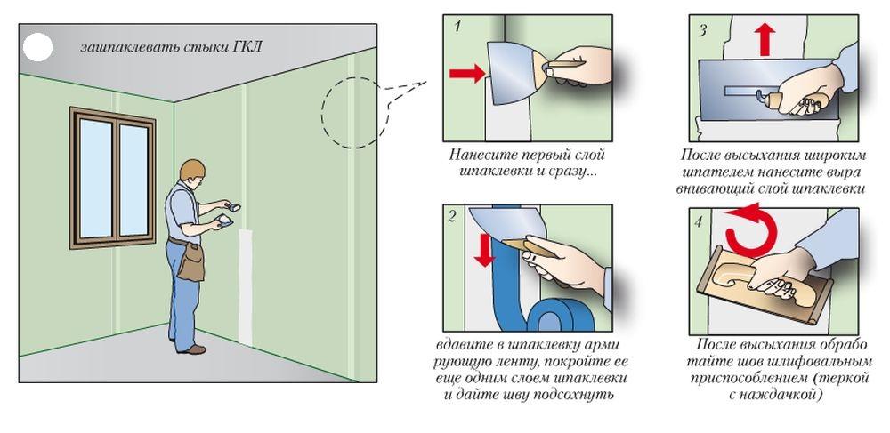 Схема шпаклевки швов гипсокартононых панелей