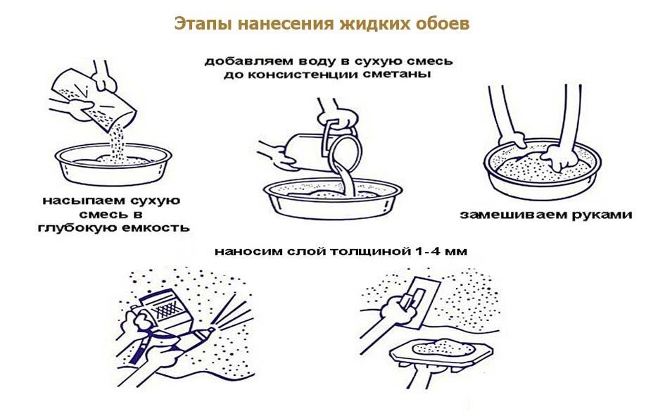Этапы нанесения жидких обоев
