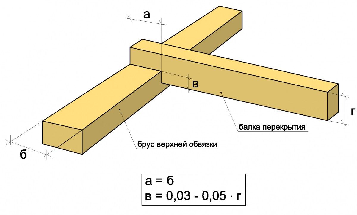 Крепление потолочных балок