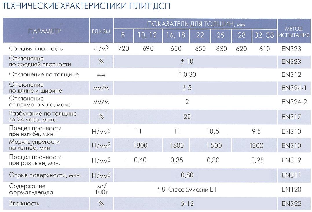 Технические характеристики ДСП