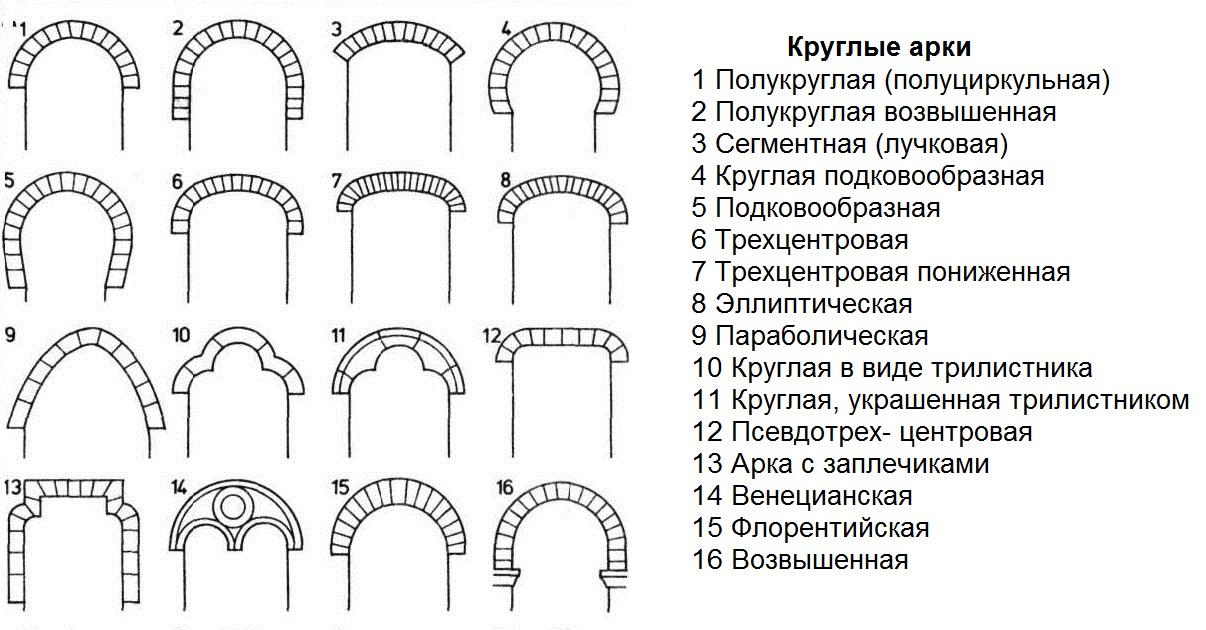 Виды арок из гипсокартона