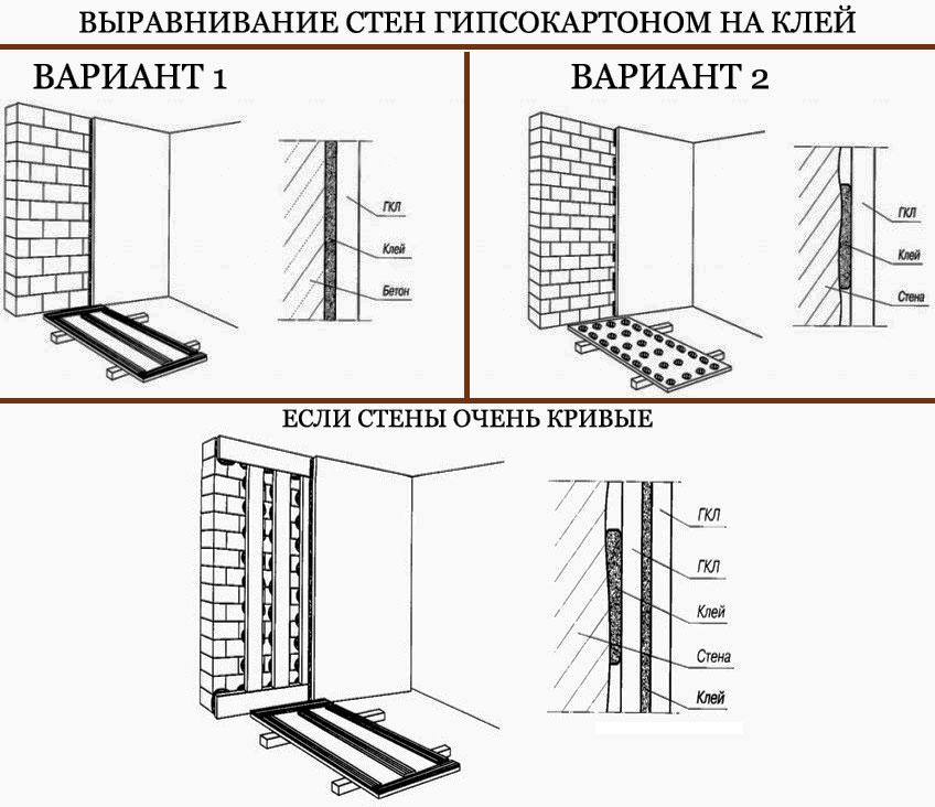 Схема выравнивания стен гипсокартоном на клей