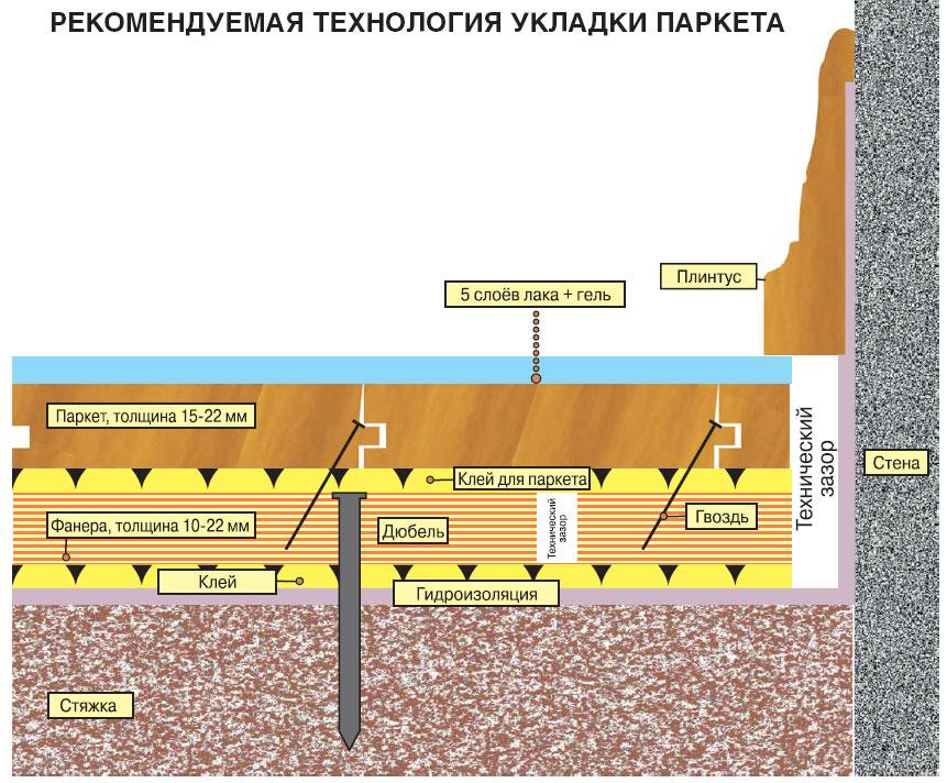 Схема укладки паркетной доски на фанеру
