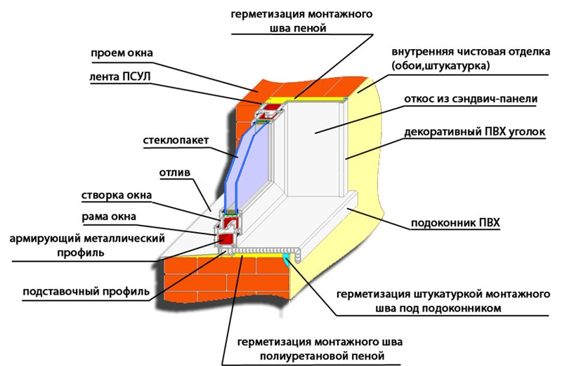 Схема установки пластикового окна в проем