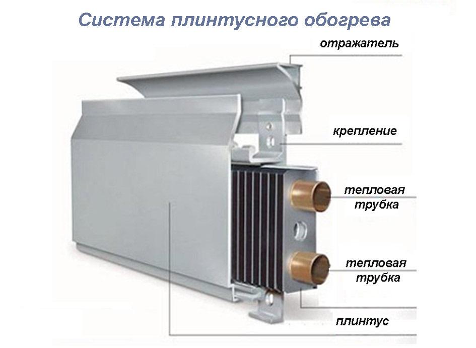Система плинтусного обогрева