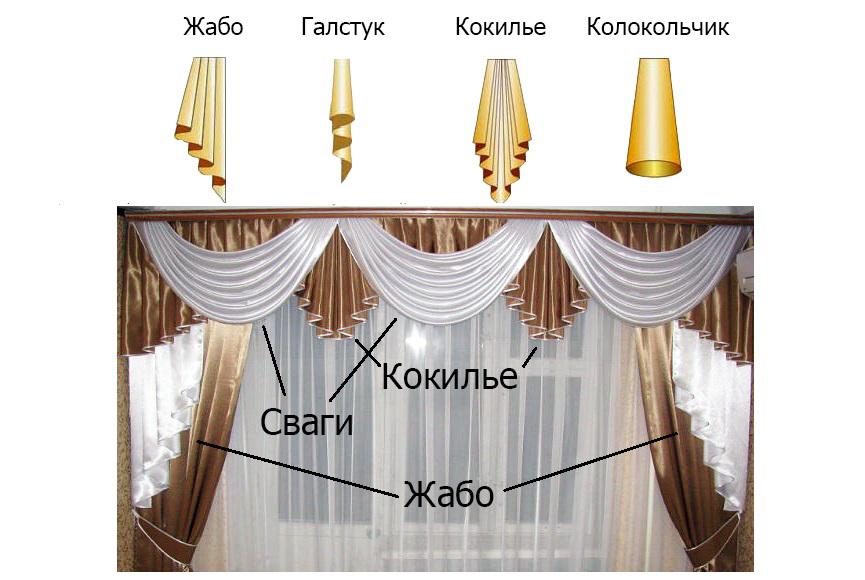 Отдельные элементы ламбрекена
