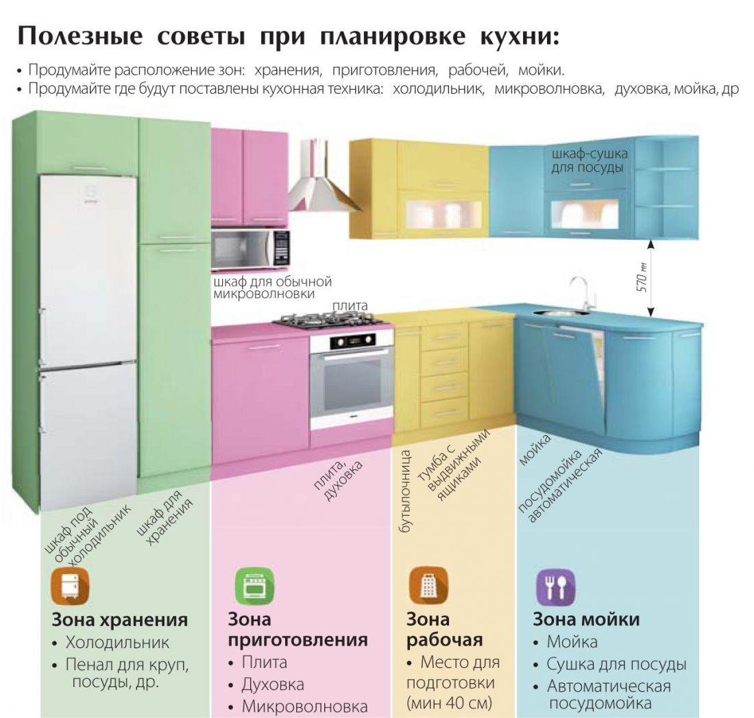 Кухня по фен-шуй: правила оформления и фото