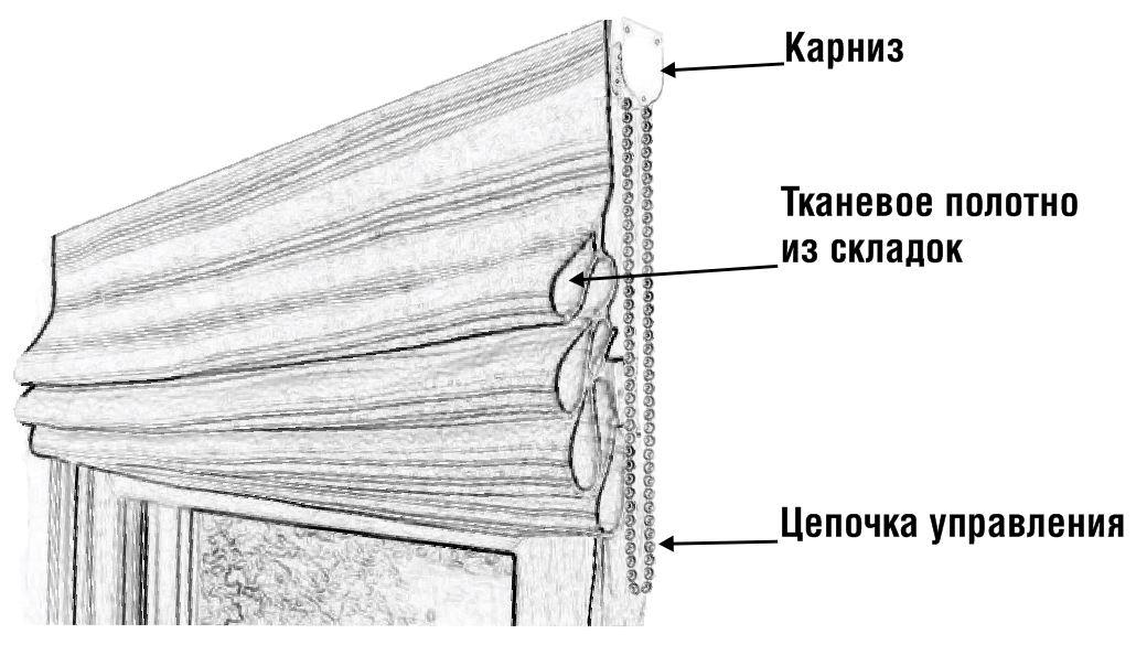 Упрощённая конструкция римских штор
