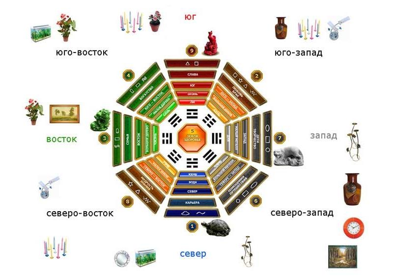 Расположение предметов мебели по сторонам света в восьмиугольнике Багуа