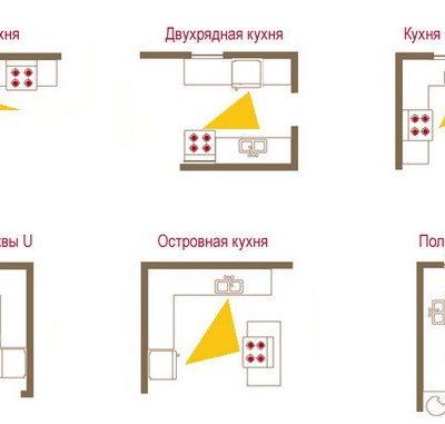 Рабочие зоны на кухне