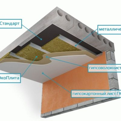 Потолка шумоизоляция
