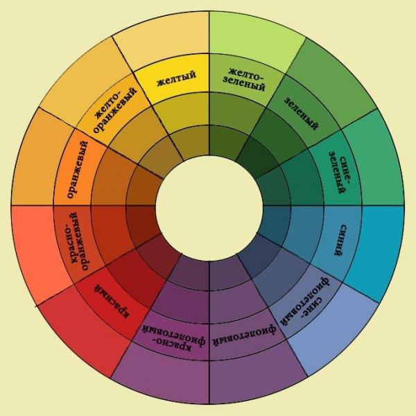 Цветовая гамма для отделки детской комнаты