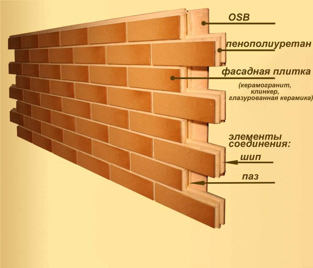 Составляющие панели для наружной стороны строения