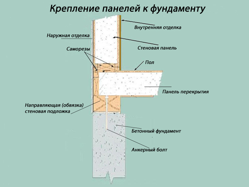 Крепление СИП панелей к фундаменту