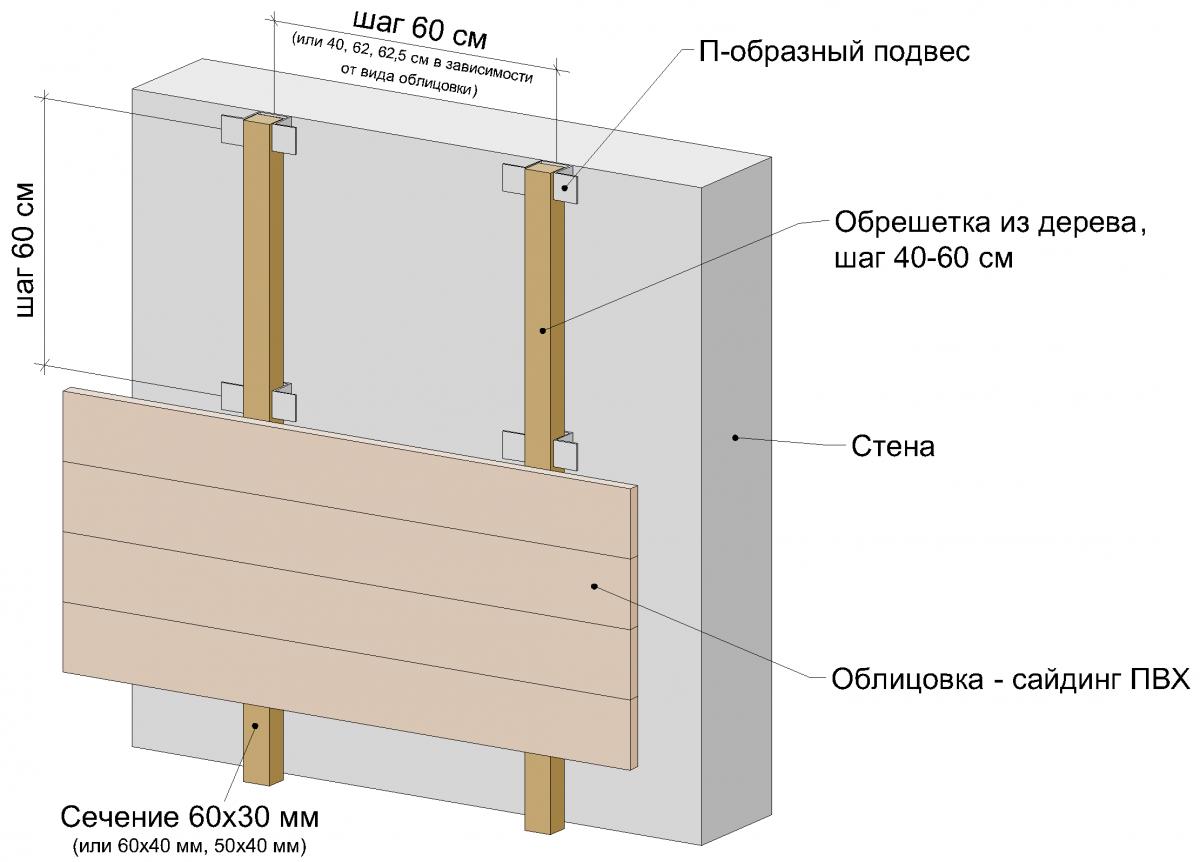 Схема монтажа фасадного сайдинга на деревянную обрешетку