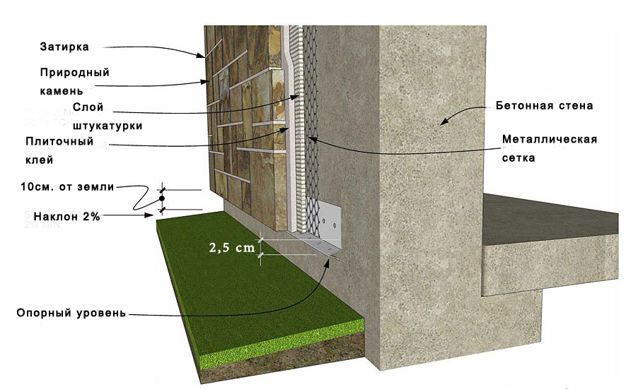 Схема отделки фасада натуральным камнем