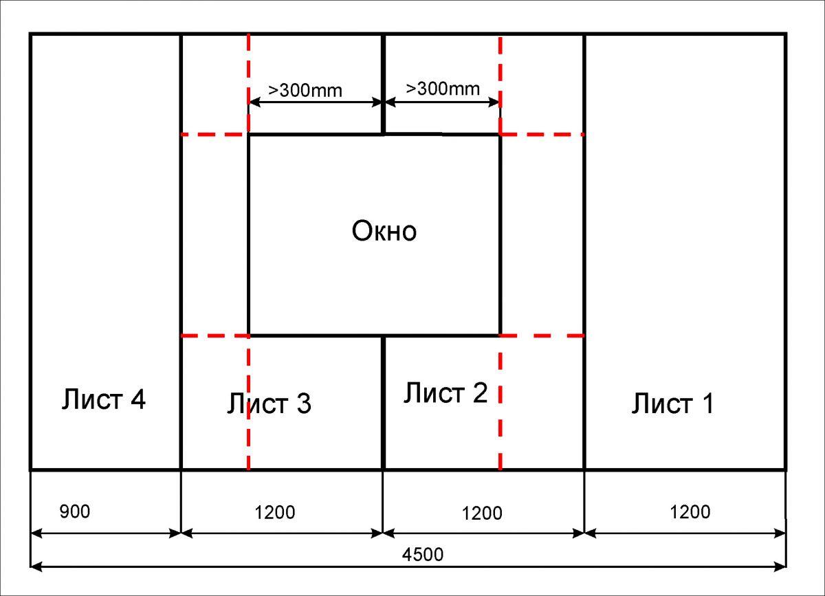 Схема расчета гипсокартона на стену