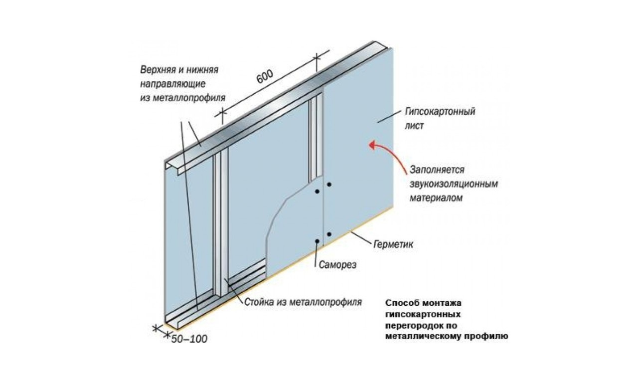 Схема монтажа гипсокартона