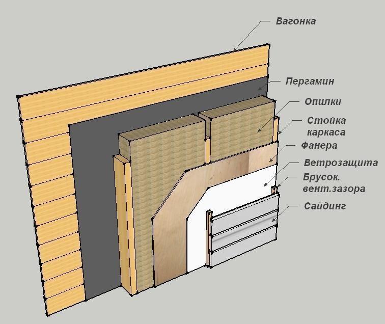 Схема внутренней отделки стены вагонкой