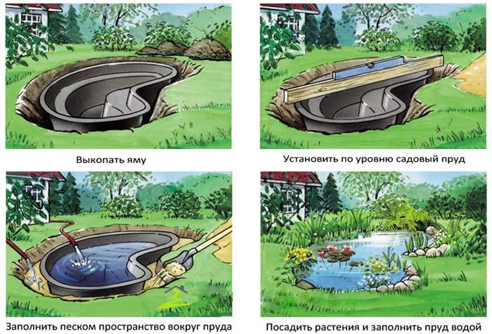 Схема создания пруда из ванны