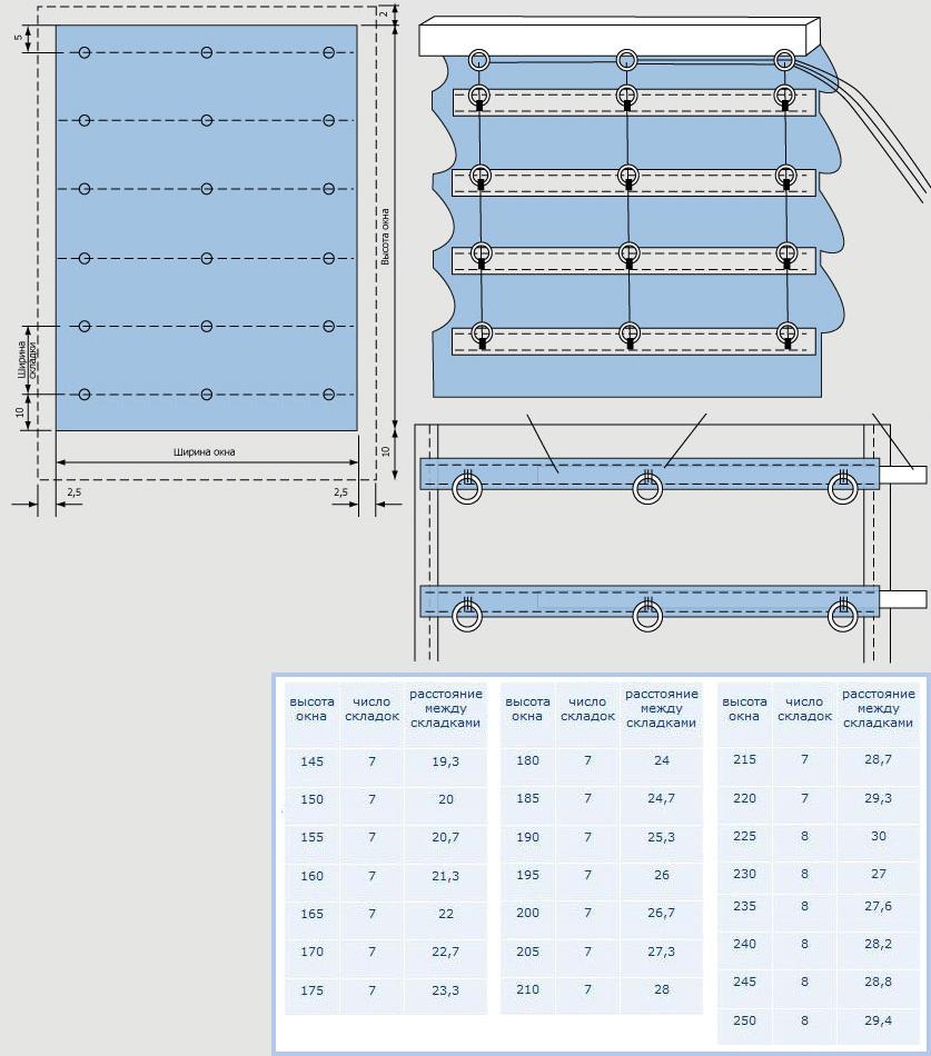 Схема шитья римской шторы