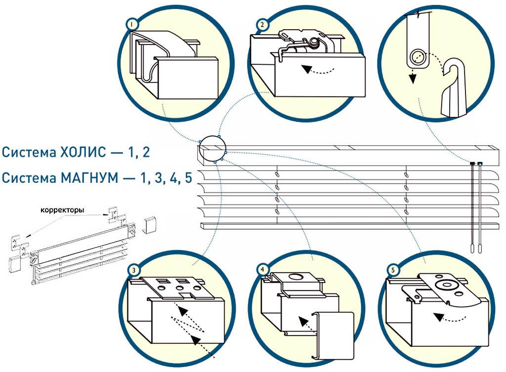 Системы установки жалюзи на пластиковые окна
