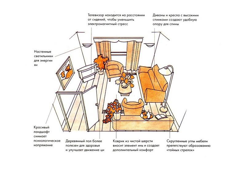 Пример расстановки мебели в гостиной по фен-шуй