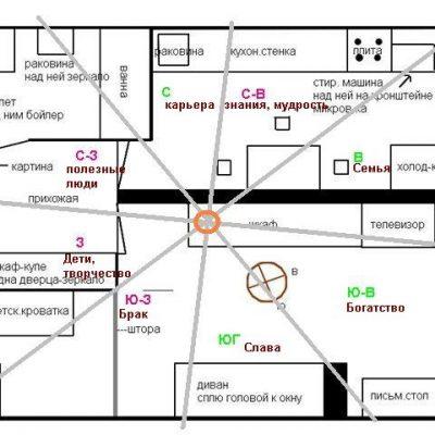 Пример квартиры по фен-шуй