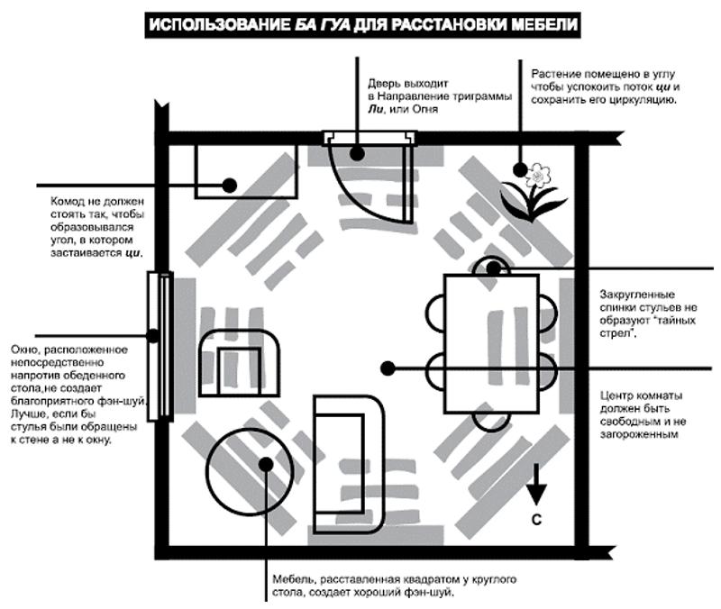 Пример расстановки мебели в гостиной по сетке или восьмиугольнику Багуа
