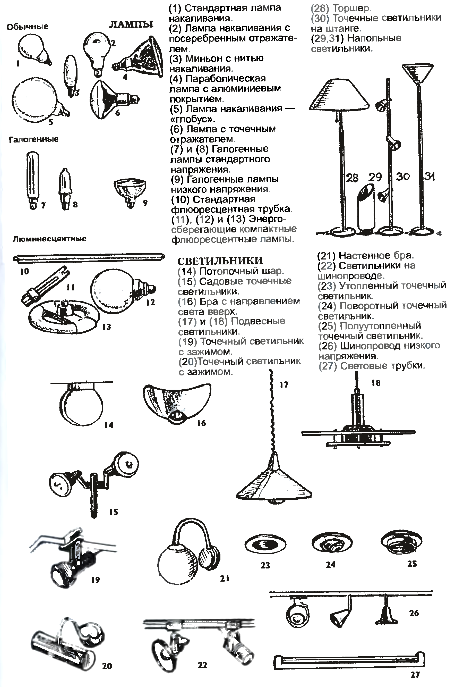 Типы осветительных приборов