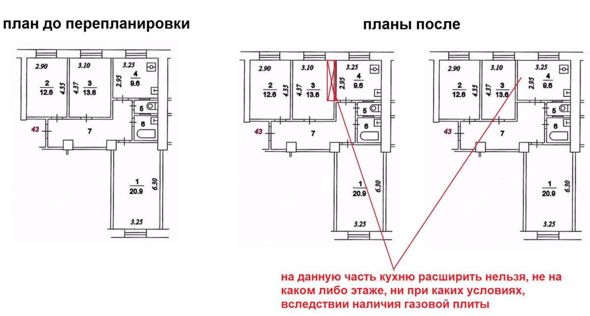 Планировка кухни с газовой плитой