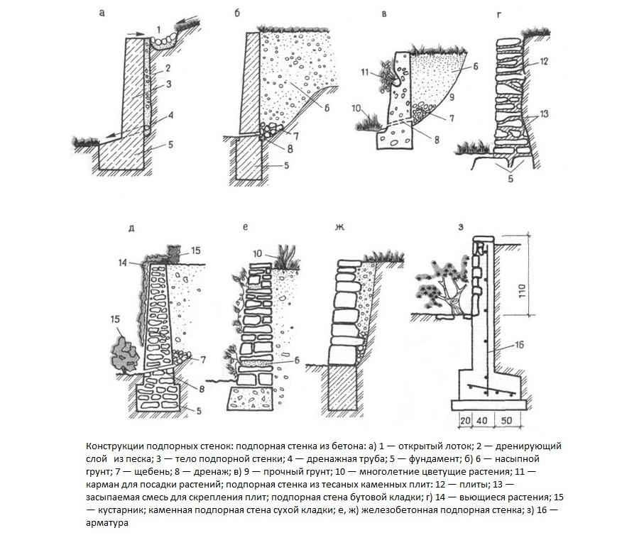 Типы конструкций подпорных стенок