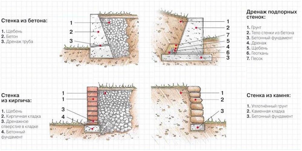 Из чего сделать подпорную стенку