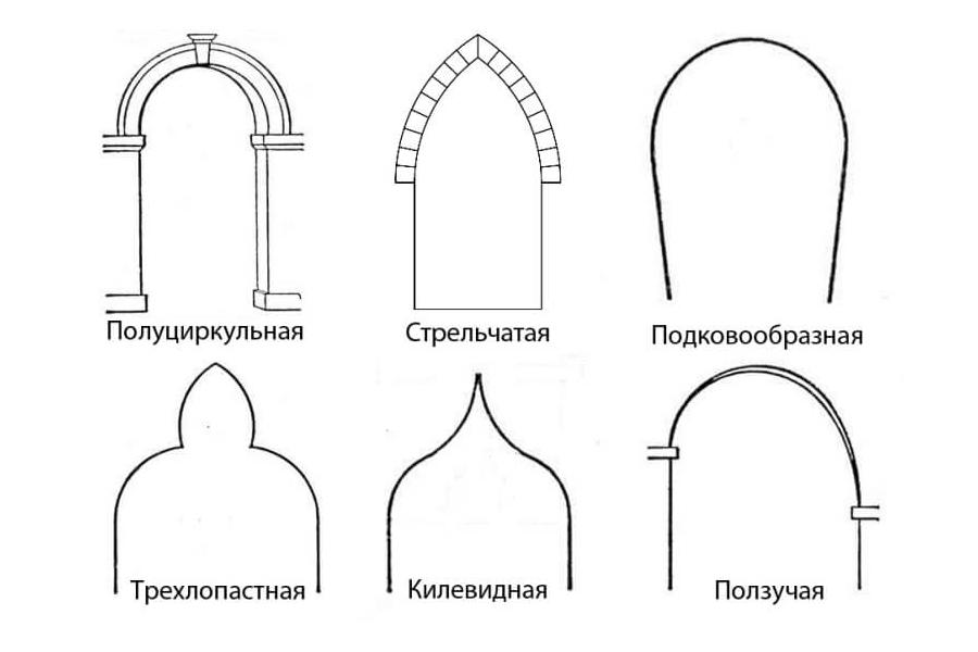 Типы арочных проемов